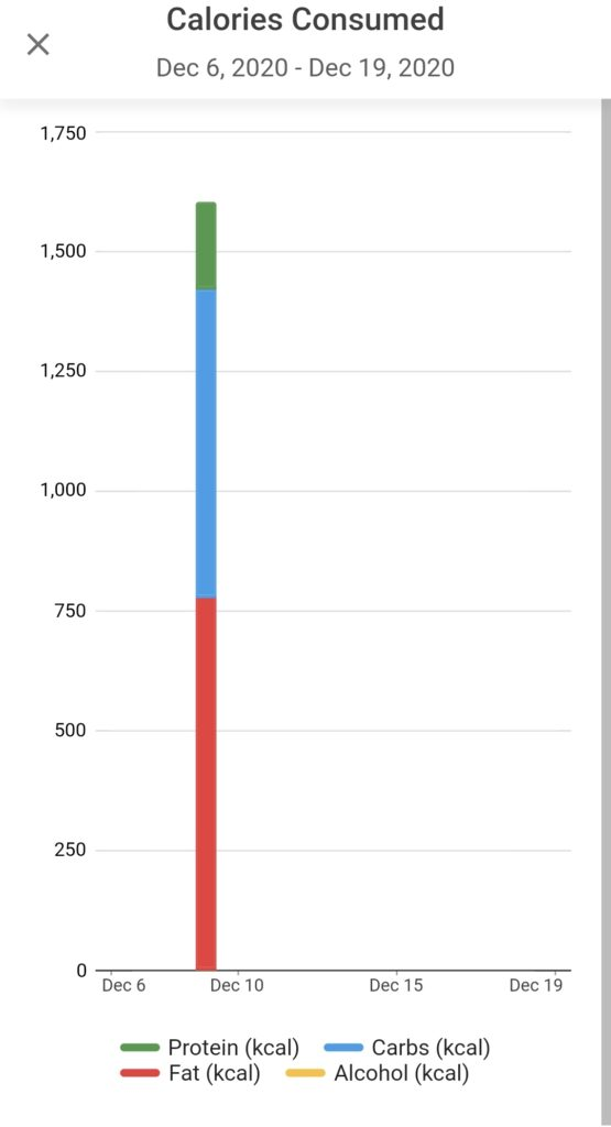 Graph on Cronometer analyzing how each app reports the data in this Cronometer vs MyFitnessPal article.